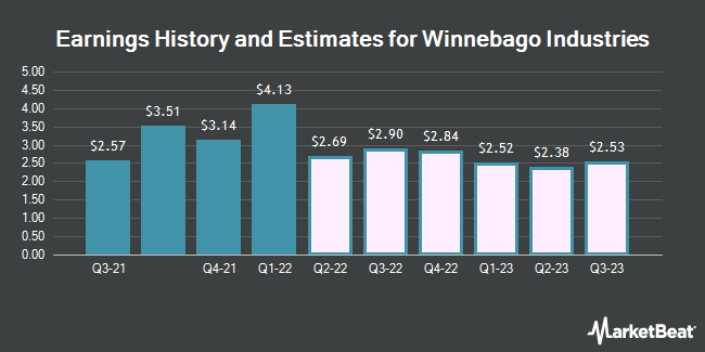 Earnings History and Estimates for Winnebago Industries (NYSE:WGO)