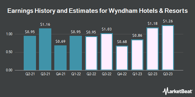 Earnings History and Estimates for Wyndham Hotels & Resorts (NYSE:WH)