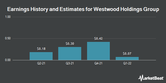 Earnings by Quarter for Westwood Holdings Group (NYSE:WHG)