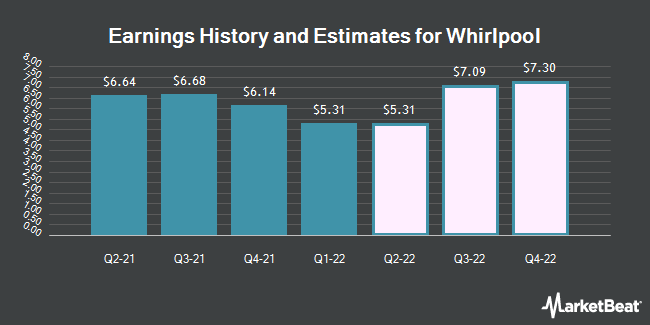 Earnings History and Estimates for Whirlpool (NYSE:WHR)
