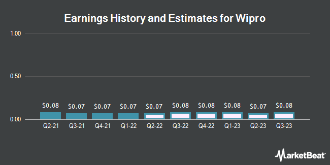Earnings History and Estimates for Wipro (NYSE:WIT)