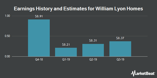 Earnings History and Estimates for William Lyon Homes (NYSE:WLH)