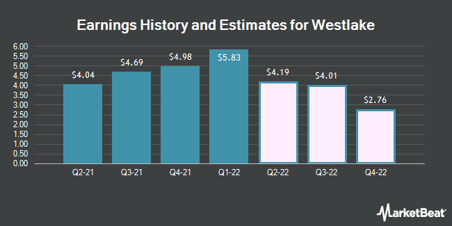 Earnings History and Estimates for Westlake Chemical (NYSE:WLK)