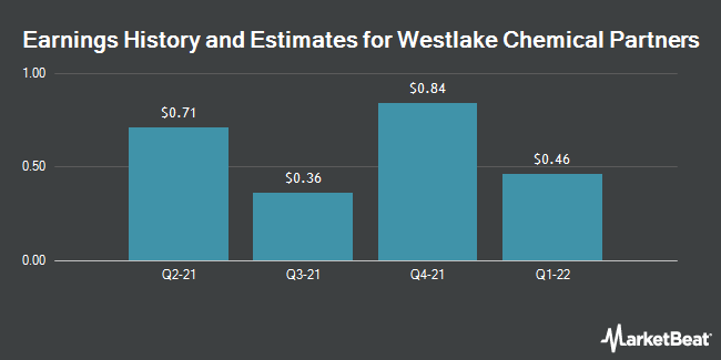 Earnings by Quarter for Westlake Chemical Partners LP (NYSE:WLKP)