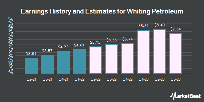 Earnings History and Estimates for Whiting Petroleum (NYSE:WLL)