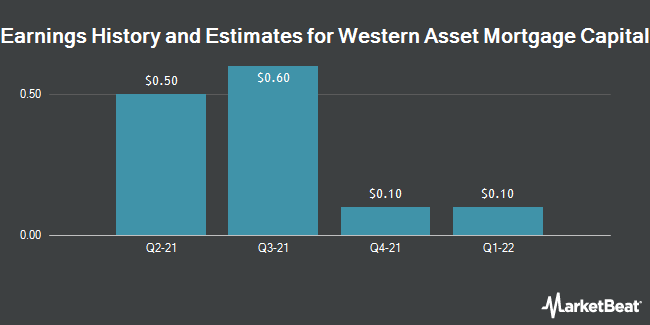 Earnings by Quarter for Western Asset Mortgage Capital Corporation (NYSE:WMC)