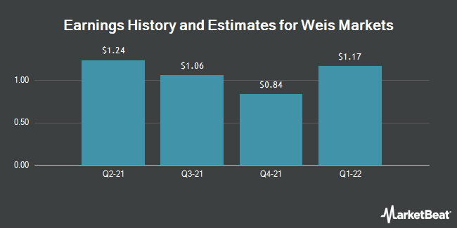 Earnings by Quarter for Weis Markets (NYSE:WMK)