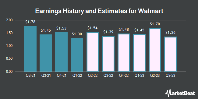 Earnings by Quarter for Wal-Mart Stores (NYSE:WMT)