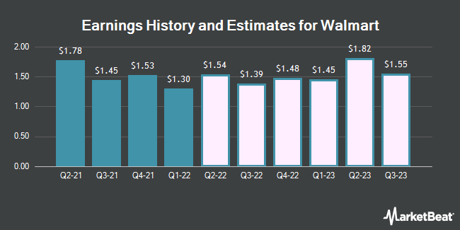 Earnings History and Estimates for Walmart (NYSE:WMT)