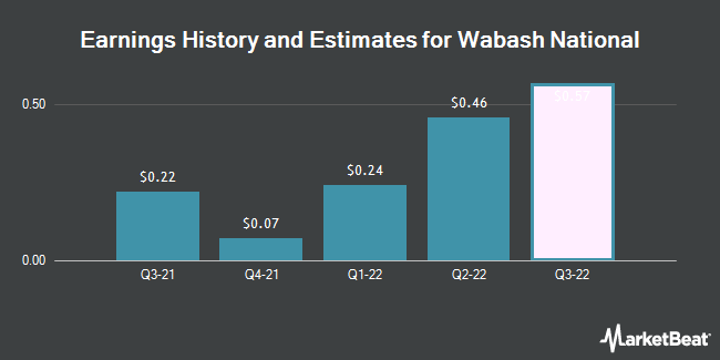 Earnings by Quarter for Wabash National Corporation (NYSE:WNC)