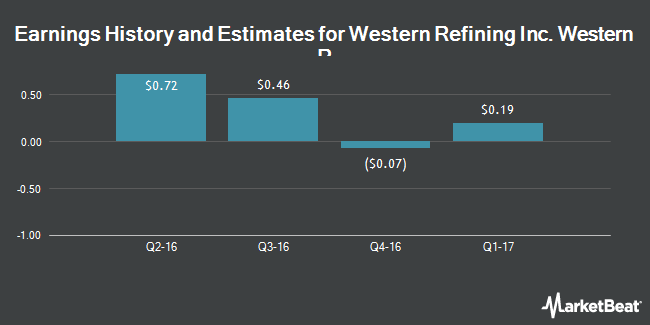 Earnings by Quarter for Western Refining (NYSE:WNR)
