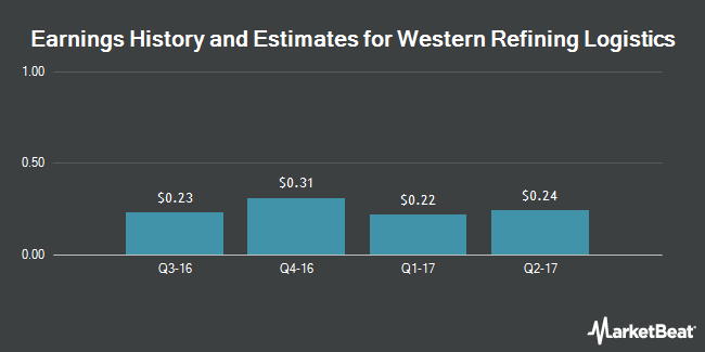 Earnings by Quarter for Western Refining Logistics, LP (NYSE:WNRL)