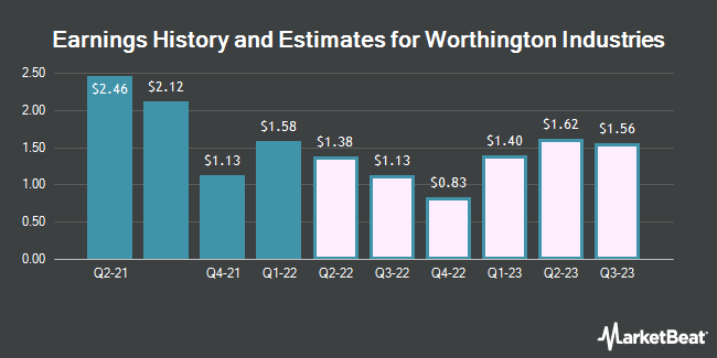 Earnings History and Estimates for Worthington Industries (NYSE:WOR)