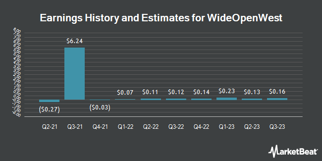 Earnings History and Estimates for WideOpenWest (NYSE:WOW)