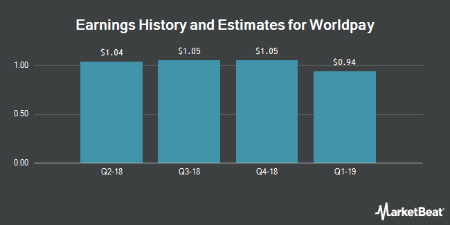 Earnings History and Estimates for Worldpay (NYSE:WP)