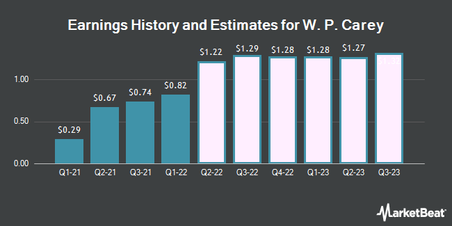 Earnings History and Estimates for WP Carey (NYSE:WPC)
