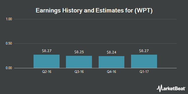 Earnings by Quarter for World Point Terminals, LP (NYSE:WPT)