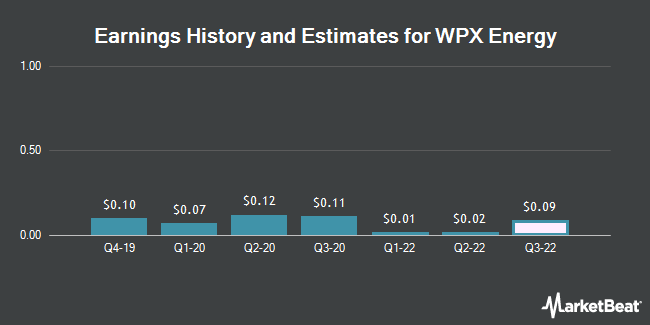 Earnings History and Estimates for WPX Energy (NYSE:WPX)