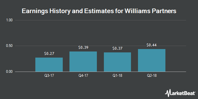 Earnings by Quarter for Williams Partners LP (NYSE:WPZ)