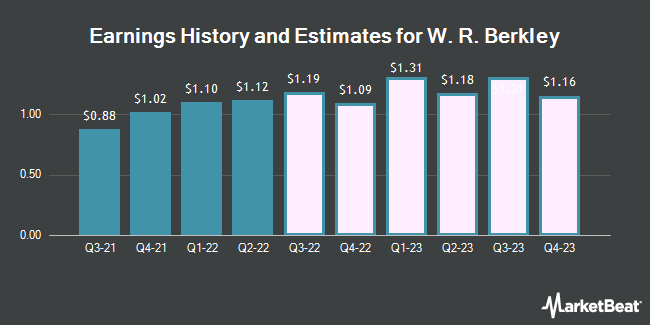 Earnings History and Estimates for W. R. Berkley (NYSE:WRB)