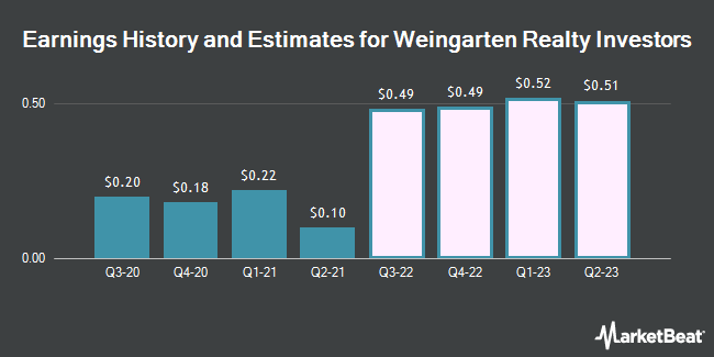 Earnings History and Estimates for Weingarten Realty Investors (NYSE:WRI)