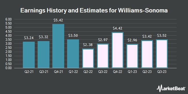 Earnings History and Estimates for Williams-Sonoma (NYSE:WSM)