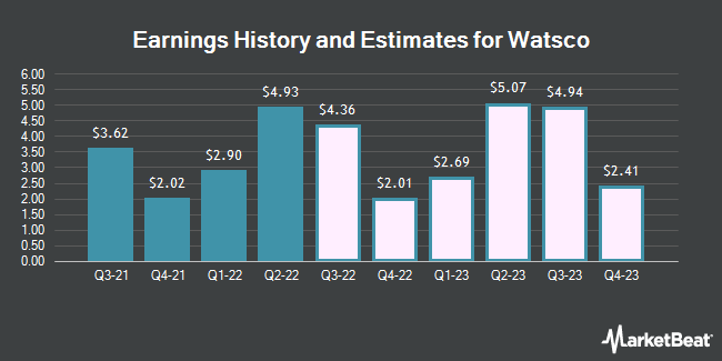 Earnings History and Estimates for Watsco (NYSE:WSO)