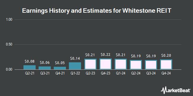 Earnings by Quarter for Whitestone REIT (NYSE:WSR)