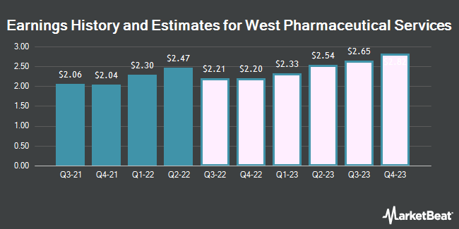 Earnings History and Estimates for West Pharmaceutical Services (NYSE:WST)