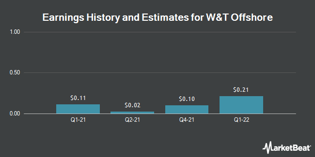 Earnings History and Estimates for W&T Offshore (NYSE:WTI)