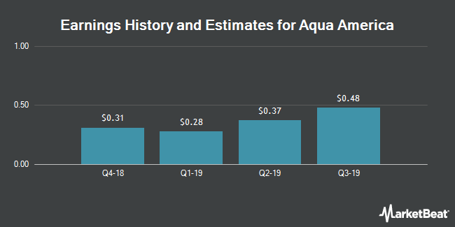 Earnings History and Estimates for Aqua America (NYSE:WTR)