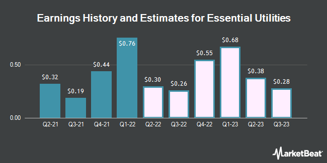 Earnings History and Estimates for Essential Utilities (NYSE:WTRG)