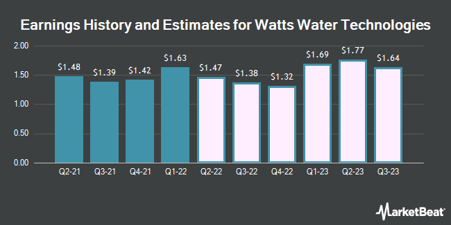 Earnings History and Estimates for Watts Water Technologies (NYSE:WTS)