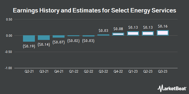 Earnings History and Estimates for Select Energy Services (NYSE:WTTR)