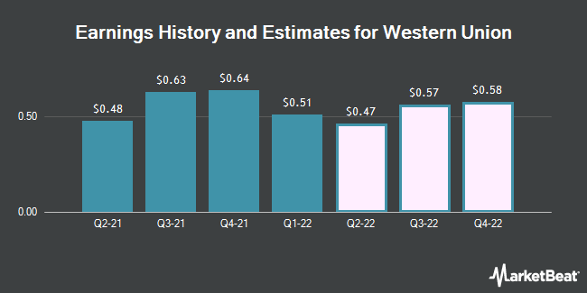 Earnings History and Estimates for The Western Union (NYSE:WU)