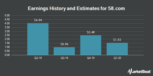 Earnings by Quarter for 58.com (NYSE:WUBA)