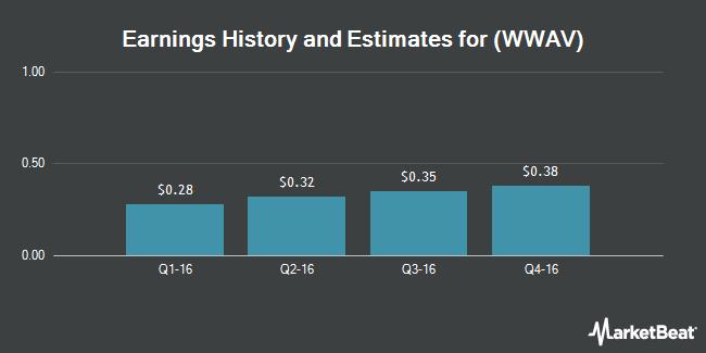 Earnings by Quarter for WhiteWave Foods Co (NYSE:WWAV)