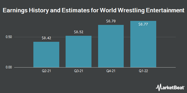 Earnings by Quarter for World Wrestling Entertainment (NYSE:WWE)
