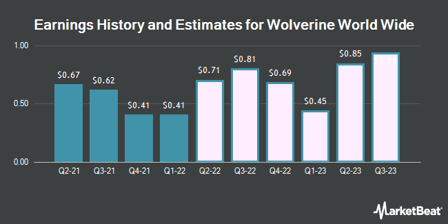 Earnings by Quarter for Wolverine World Wide (NYSE:WWW)