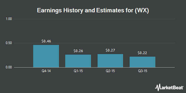 Earnings by Quarter for WuXi PharmaTech (Cayman) (NYSE:WX)