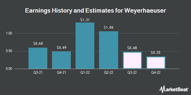 Earnings by Quarter for Weyerhaeuser Company (NYSE:WY)