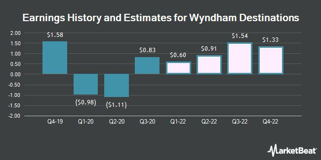 Earnings History and Estimates for Wyndham Destinations (NYSE:WYND)