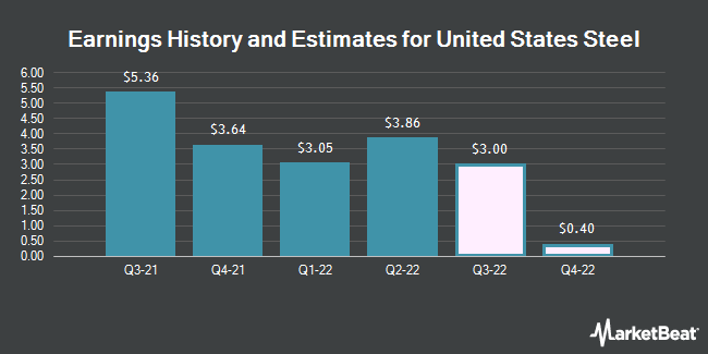 Earnings History and Estimates for United States Steel (NYSE:X)