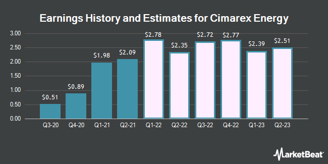 Earnings History and Estimates for Cimarex Energy (NYSE:XEC)