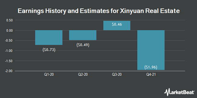 Earnings by Quarter for Xinyuan Real Estate Co Ltd (NYSE:XIN)