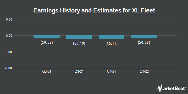 Earnings by Quarter for XL Group (NYSE:XL)