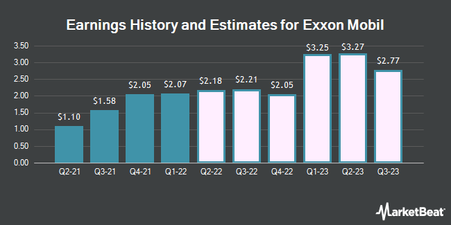 Earnings History and Estimates for Exxon Mobil (NYSE:XOM)