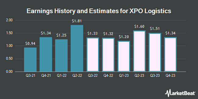 Earnings History and Estimates for XPO Logistics (NYSE:XPO)