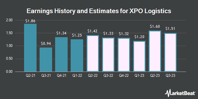XPO Logistics Inc (NYSE:XPO) to Post Q2 2019 Earnings of $1 09 Per