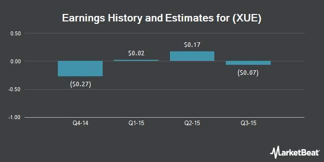 Earnings by Quarter for Xueda Education Group (NYSE:XUE)